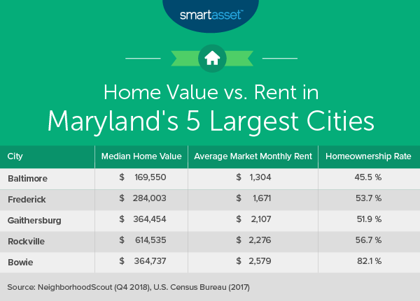 Cost of Living in Maryland