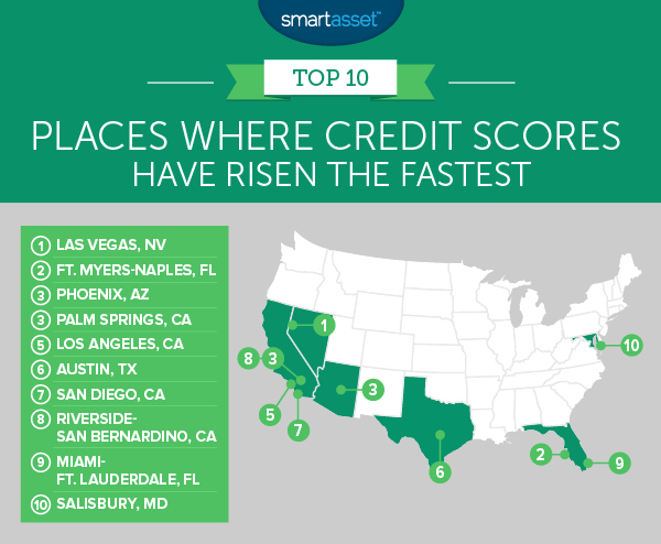 Places Where Credit Scores Have Risen the Fastest