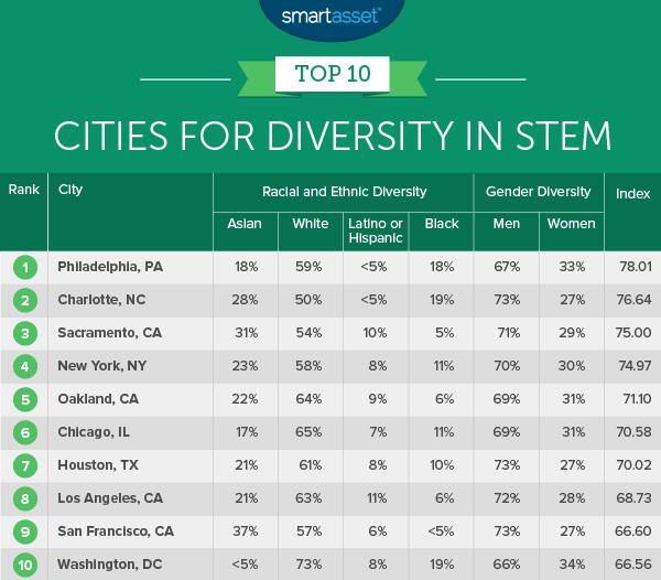 best cities for diversity in STEM