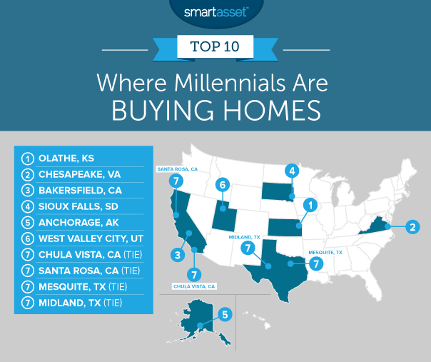 where are millennials buying homes