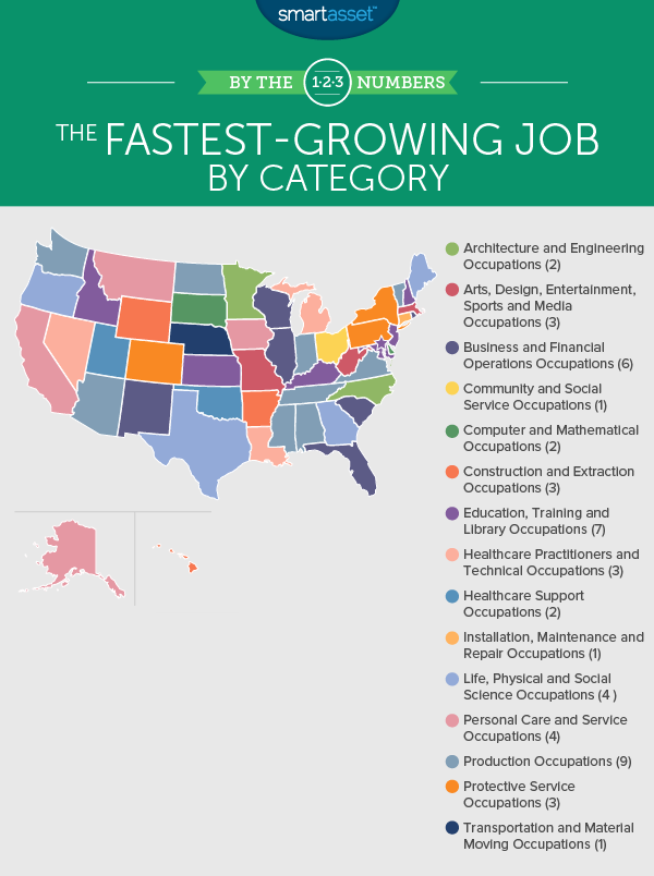 fastest-growing job
