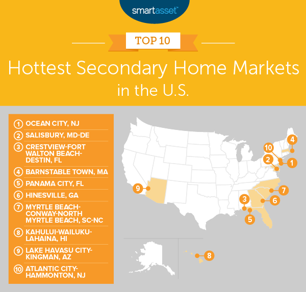 secondary home markets