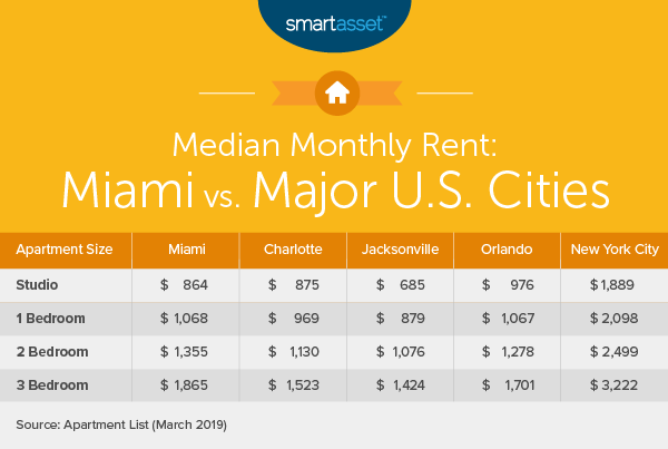 Cost of Living in Miami