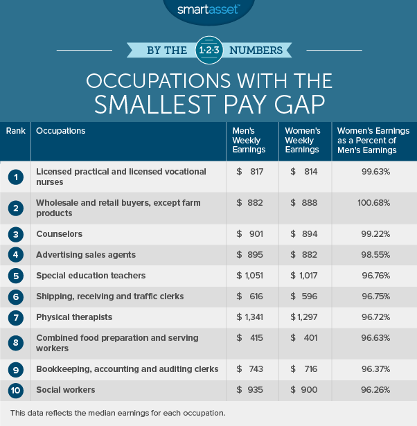 occupations with the smallest pay gap
