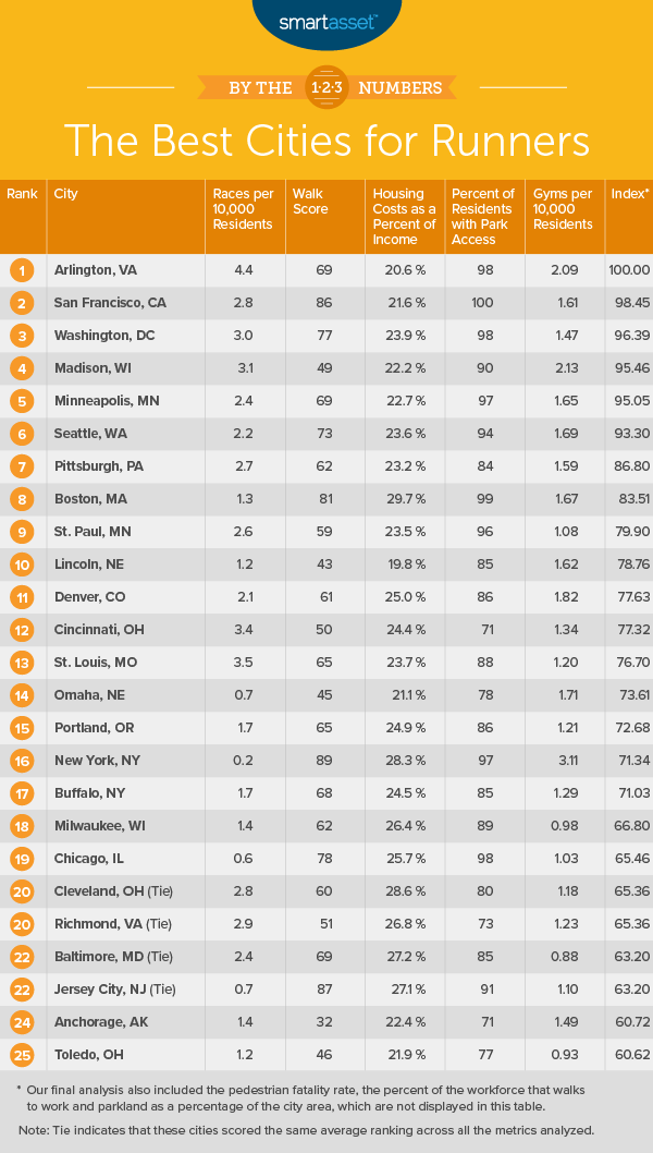 best cities for runners