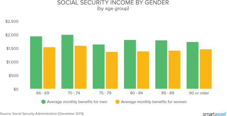 Social security calculator 2019 update estimate your benefits