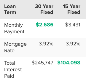 Comparison between 30 and 15 year term loans