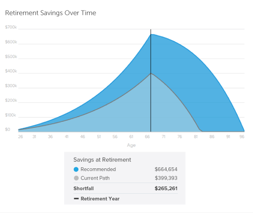 06bf59627929 Best Retirement Calculator (2019) - See How Much You ll Need ...