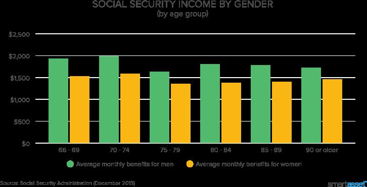 Social Security Calculator (2019 Update) - Estimate Your